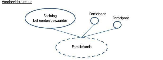 Familiefonds voorbeeld