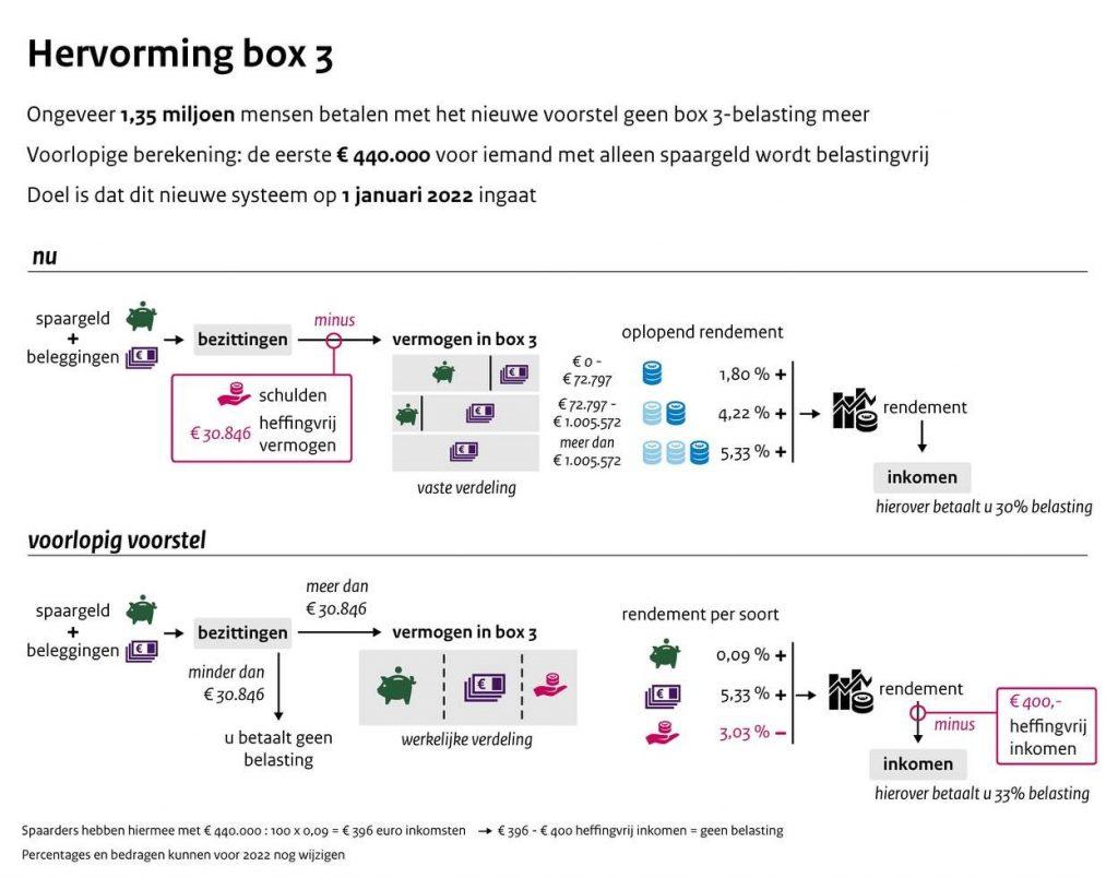 Wijzigingen box 3